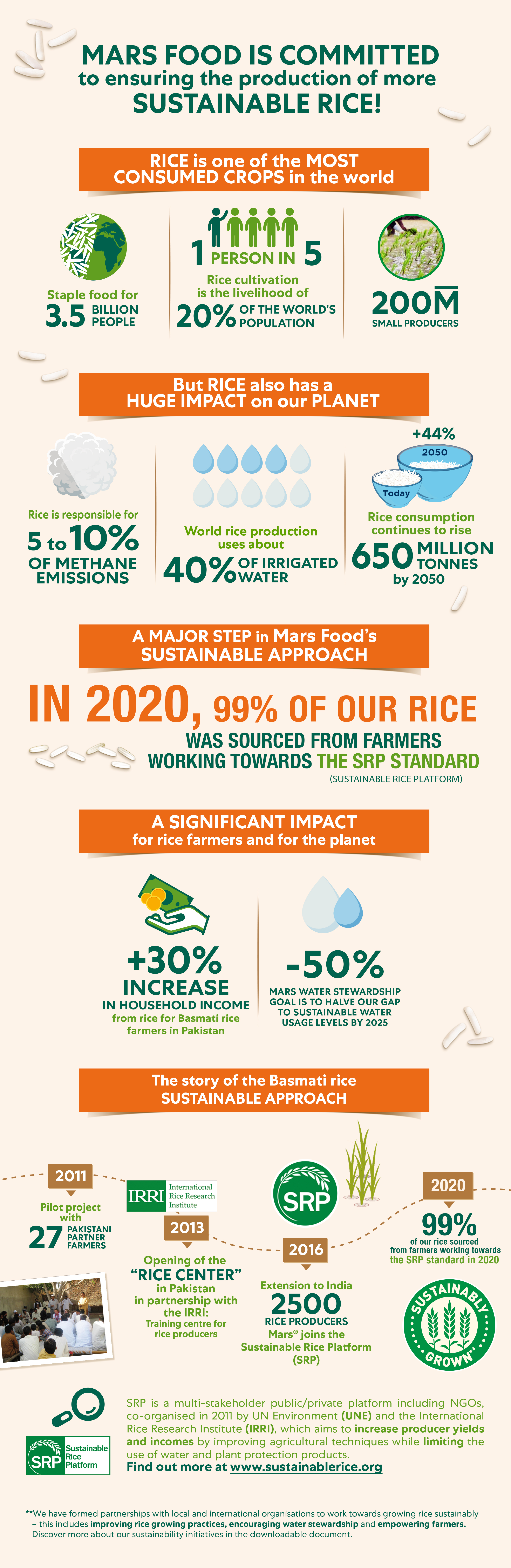 Mars Food Rice Responsible Infographic 2019